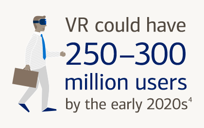 VR Users count